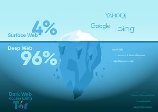 Dark Web same Secret Websites for Hackers