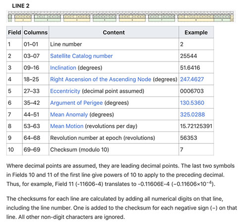 Definition and format of values in Line 2 of the Two Line Element (Source: Wikipedia)