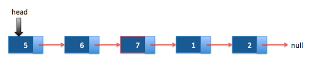 implement singly linked list in java