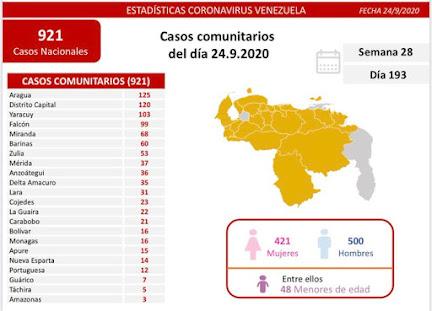 COVID-19: Venezuela registra 921 casos comunitarios y 46 importados