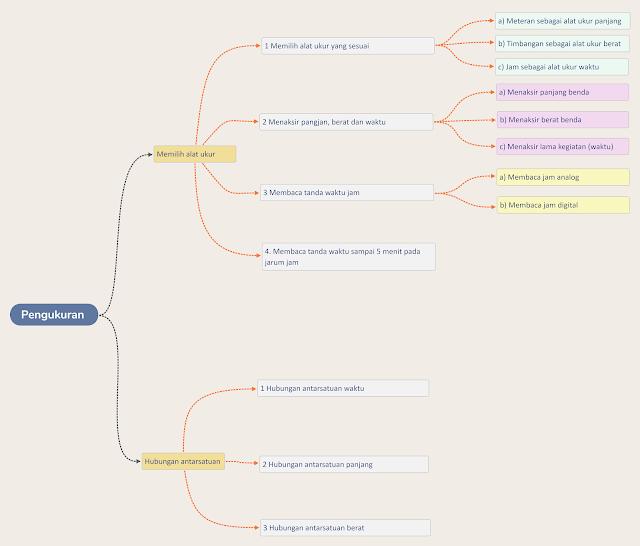 Mind mapping (pemetaan pikiran)