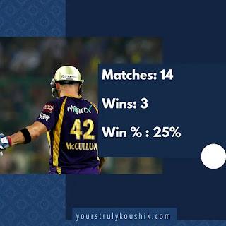 McCullum's record as captain in IPL: Most unsuccessful captains in IPL