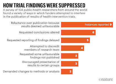"""Horizontal bar graph titled, """"How trial findings were suppressed."""""""