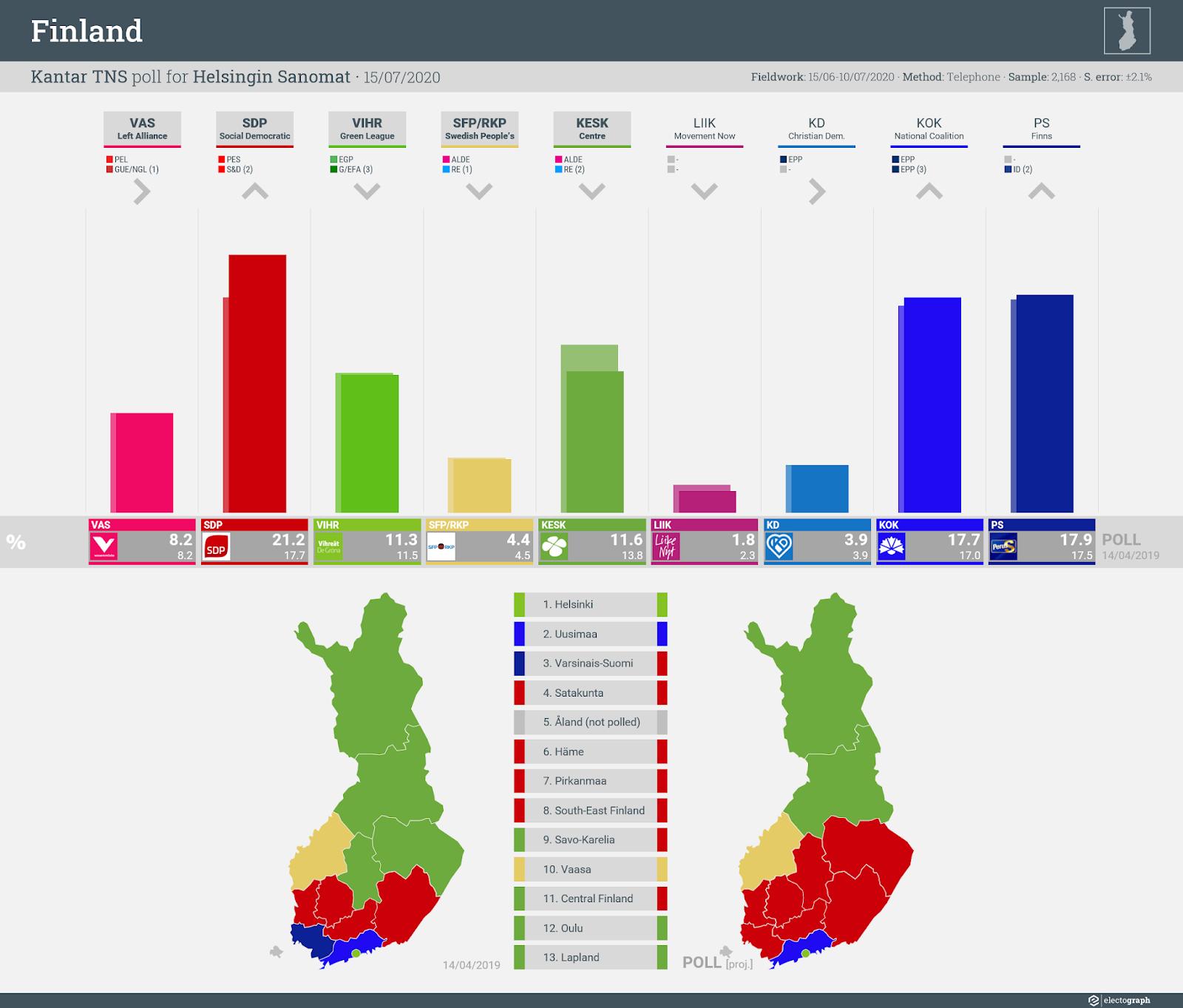 FINLAND: Kantar TNS poll chart for Helsingin Sanomat, 15 July 2020