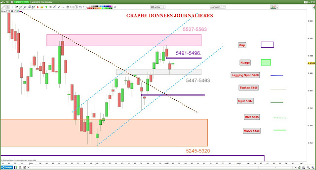 Analyse graphique CAC40 [04/08/18]