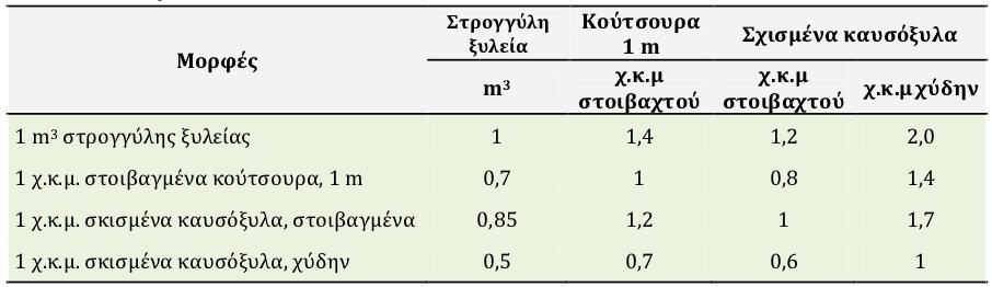 75c9c24cf3 Πίνακας 2.3.1 Στρογγυλή ξυλεία καυσόξυλα  ενδεικτικοί συντελεστές  μετατροπής (ÖNORM M7132