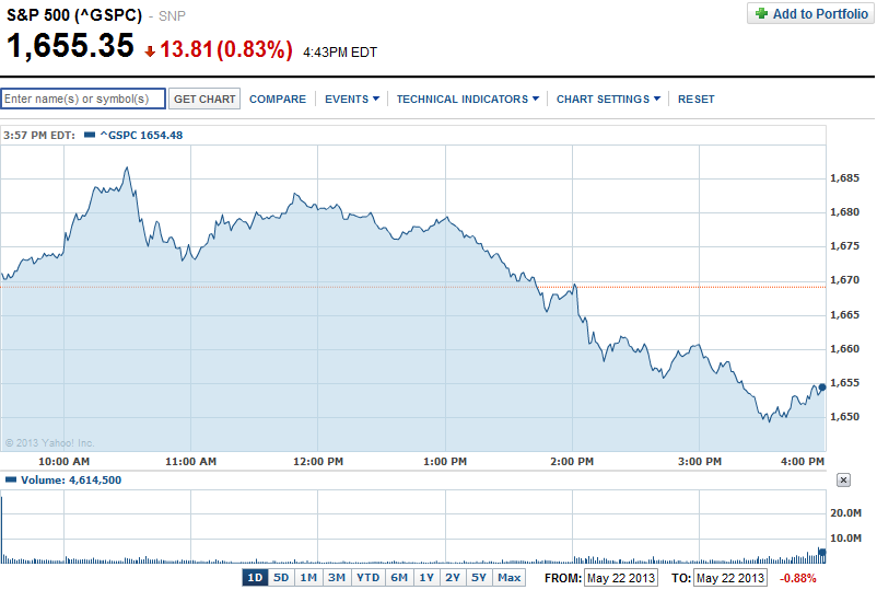 S&P 500, 22 May 2013 - Source: Yahoo! Finance