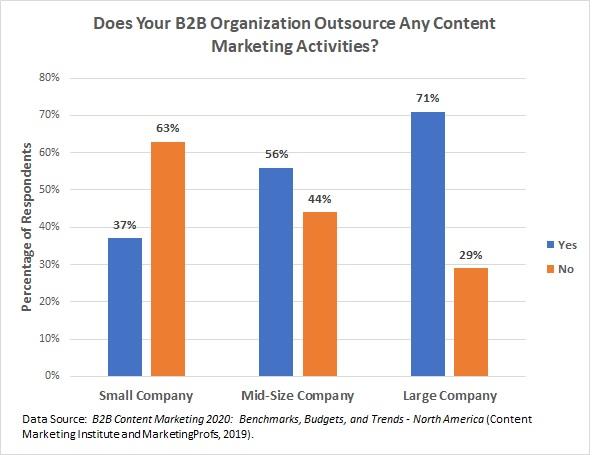 content marketing survey