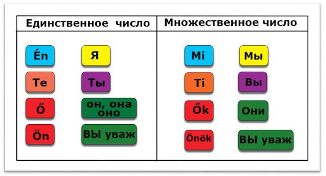 Венгерские личные местоимения