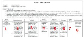 Silabu 8 Kolom SD Kurikulum 2013 revisi 2019