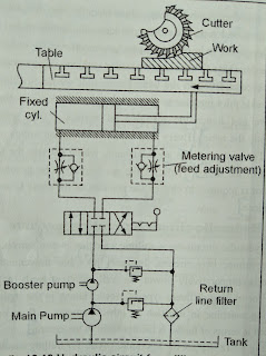 Hydraulic Circuit diagram of Milling Machine