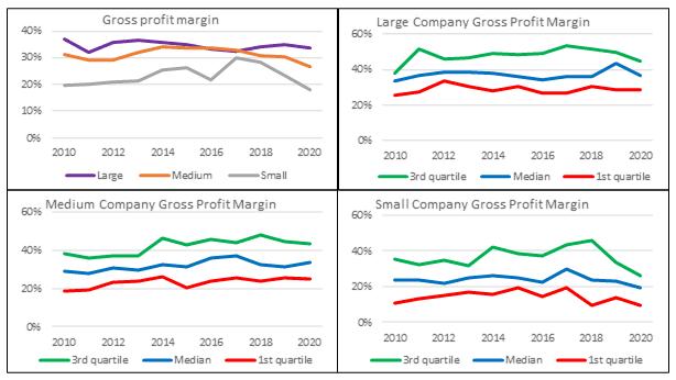 Base rates - average gross profit margins
