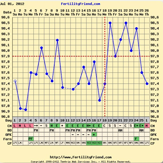On this chart there is  dip at dpo not an implantation the could be but it   likely also ruderus dips rh earthunityinnaturespot