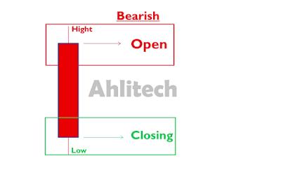 Cara Melakukan Open Posisi Yang Tepat Dalam Trading | Jangan Sepelekan Hal Kecil