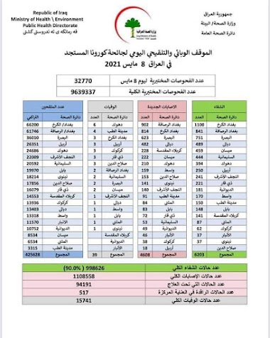الموقف الوبائي والتلقيحي اليومي لجائحة كورونا في العراق ليوم السبت الموافق 8 ايار 2021
