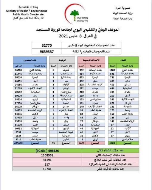 الموقف الوبائي والتلقيحي اليومي لجائحة كورونا في العراق ليوم السبت الموافق ٨ ايار ٢٠٢١