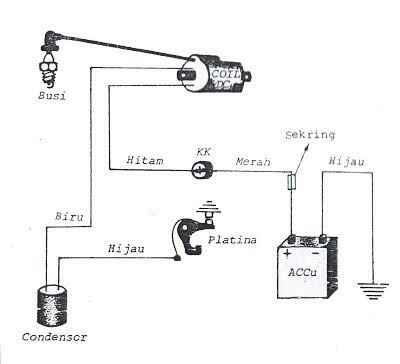 Sistem-pengapian-konvesional-platina
