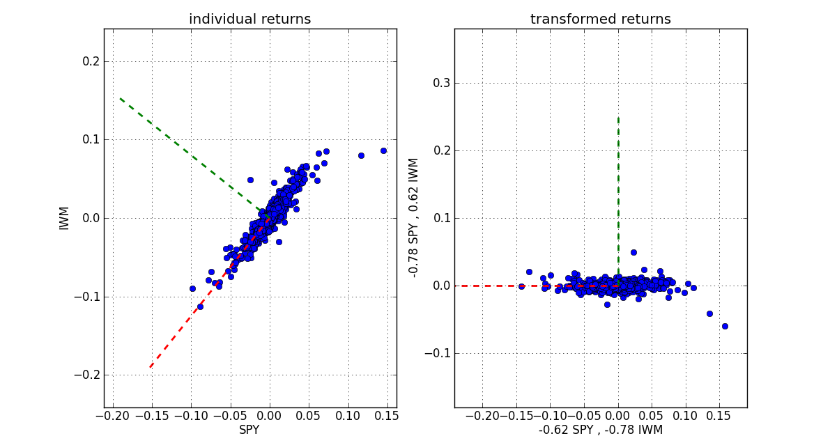 Trading strategy backtesting matlab