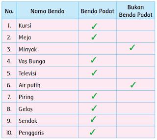tabel nama benda padat dan bukan benda padat www.simplenews.me