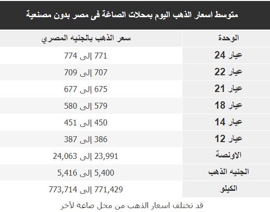 متوسط اسعار الذهب اليوم بمحلات الصاغة فى مصر بدون مصنعية 3 نوفمبر 2019