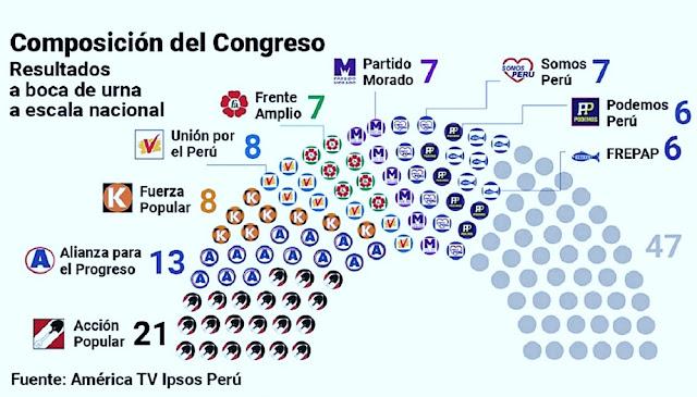 Composición del Congreso, resultados a boca de urna elecciones 2020