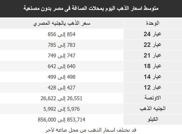 اسعار الذهب اليوم فى مصر Gold الجمعة 15 مايو 2020