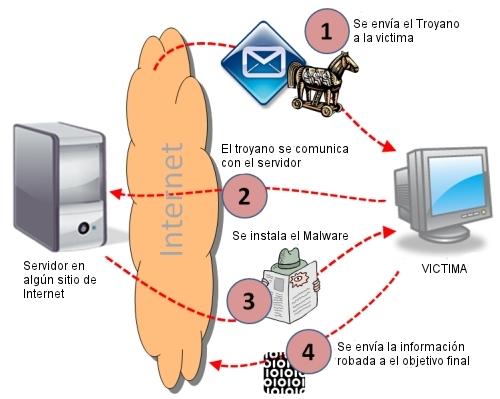 como funciona el virus troyano