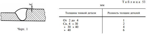 Таблица 53, черт. 1