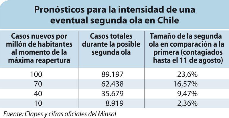 Estudio de Clapes UC pronostica cómo será una segunda ola de contagio en Chile