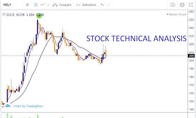 STOCK TECHNICAL ANALYSIS