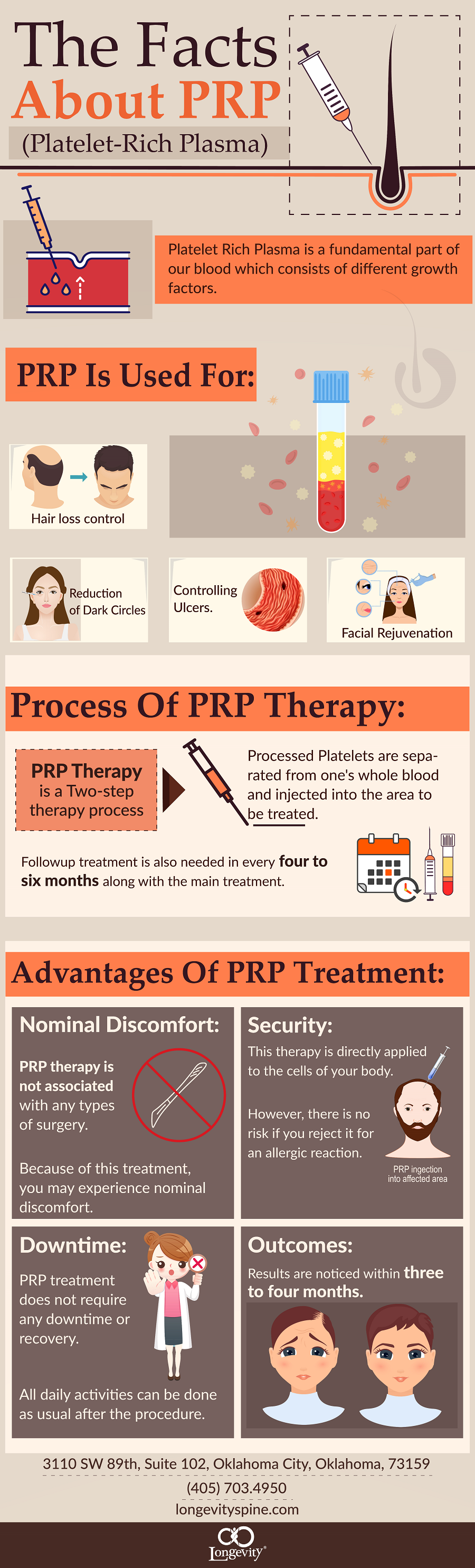 The Facts About PRP #infographic