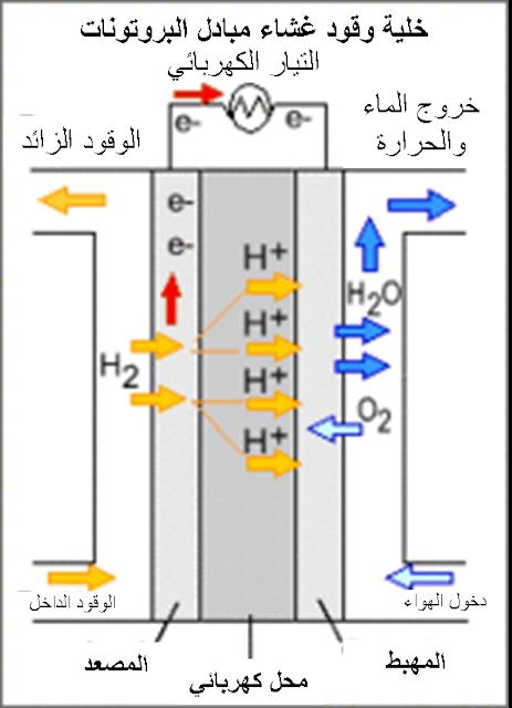 خلايا الوقود و فكرة عمل خلايا الوقود