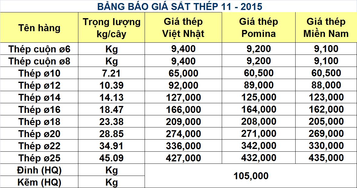 Giá sắt thép tại Bình Thuận