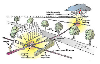 hogar casa puntos cruces geopatogenos electromagnetismo dañino