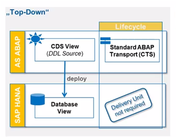 SAP ABAP Central: Core Data Services in ABAP