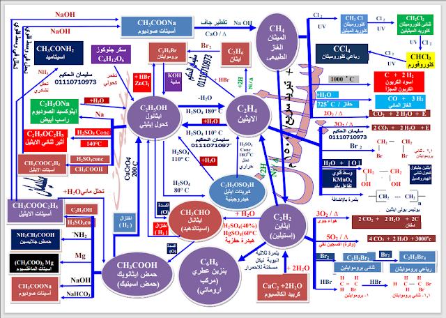 اقوى خريطة لمعادلات الكيمياء العضوية 2021 الاستاذ سليمان الحكيم موقع دروس تعليمية اون لاين