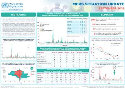 http://applications.emro.who.int/docs/EMROPub-MERS-SEP-2019-EN.pdf