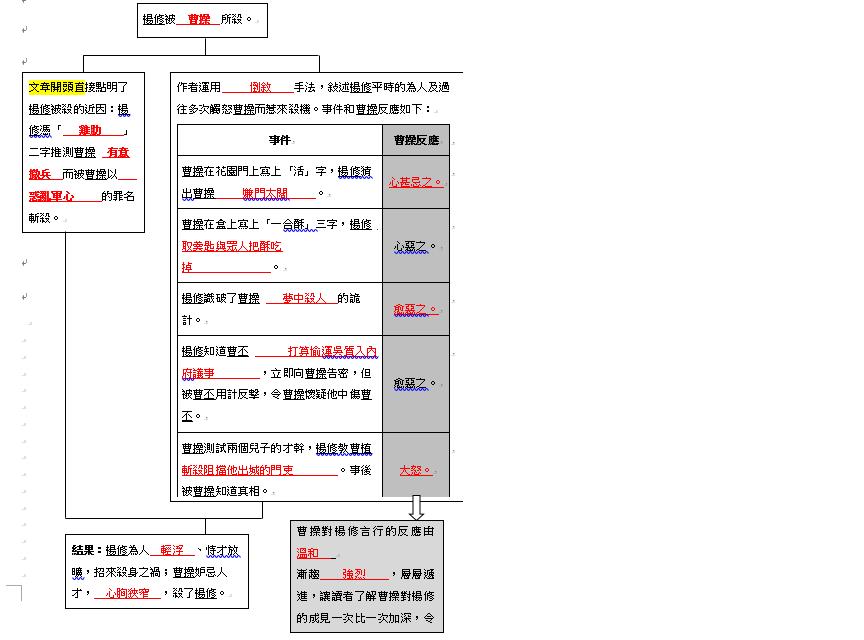Miss Yiu的 中文學習網