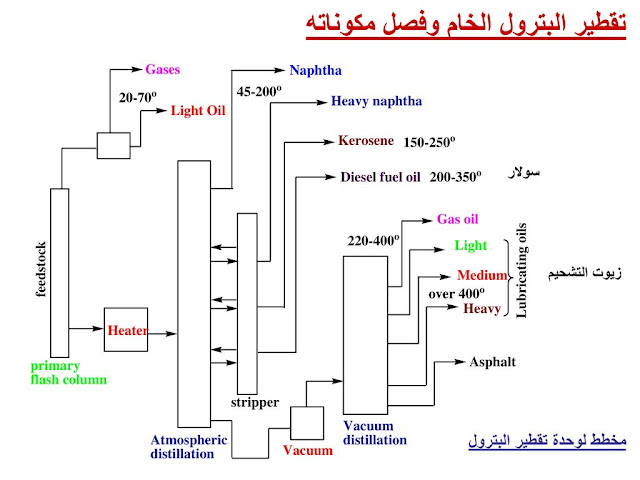 مواد ناتجة من المقطرات النفطية