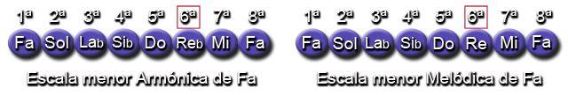 Notas Escalas menor Armónica y Melódica (Fa - F)
