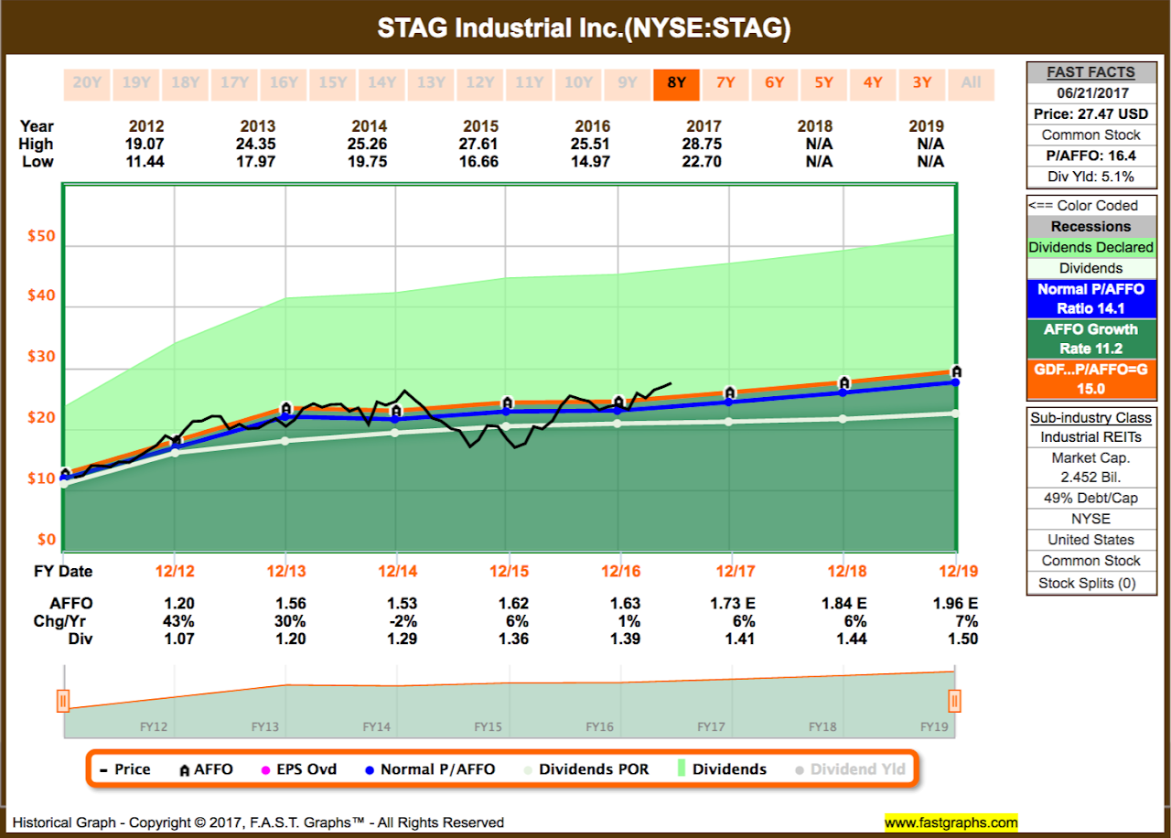 DivGro: Recent Sell: STAG Industrial