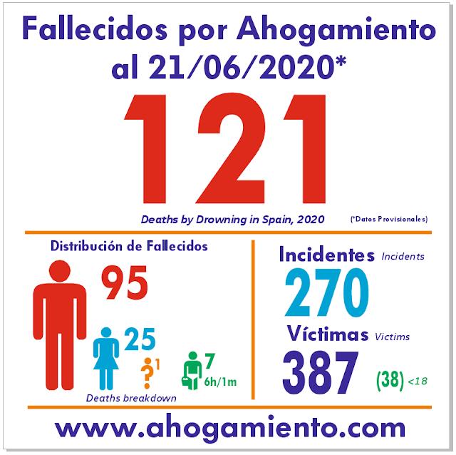 Datos 2020