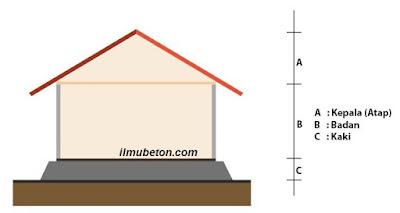 Elemen Bangunan Rumah