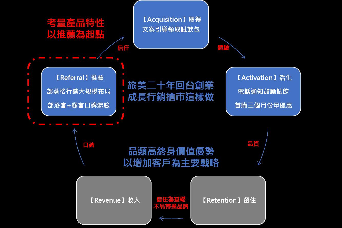 小洛的AARRR成長行銷模型更接近RAARR