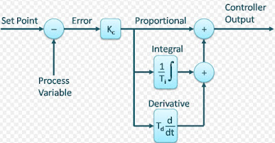 Derivative or rate Control
