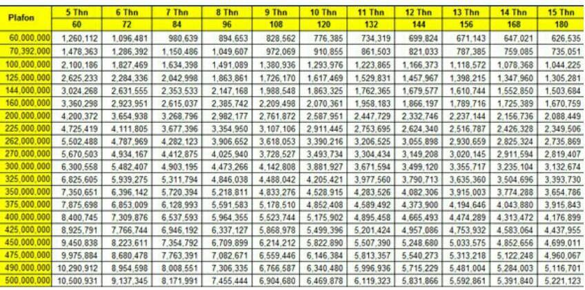 tabel angsuran kpr bri