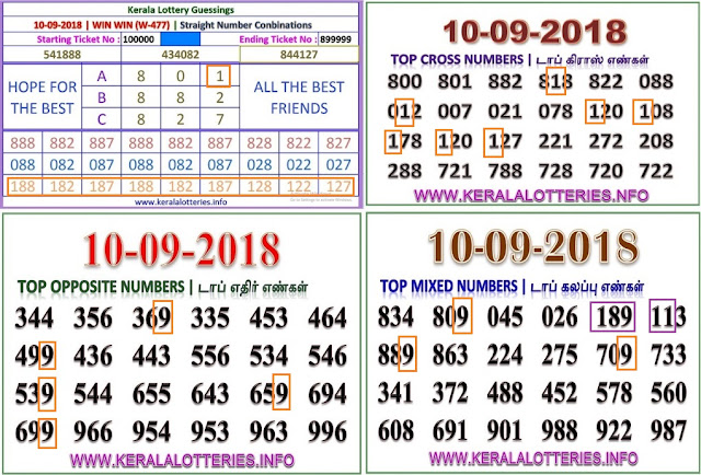 Kerala lottery abc guessing win win w-477 on 10.09.2018 by keralalotteries.info