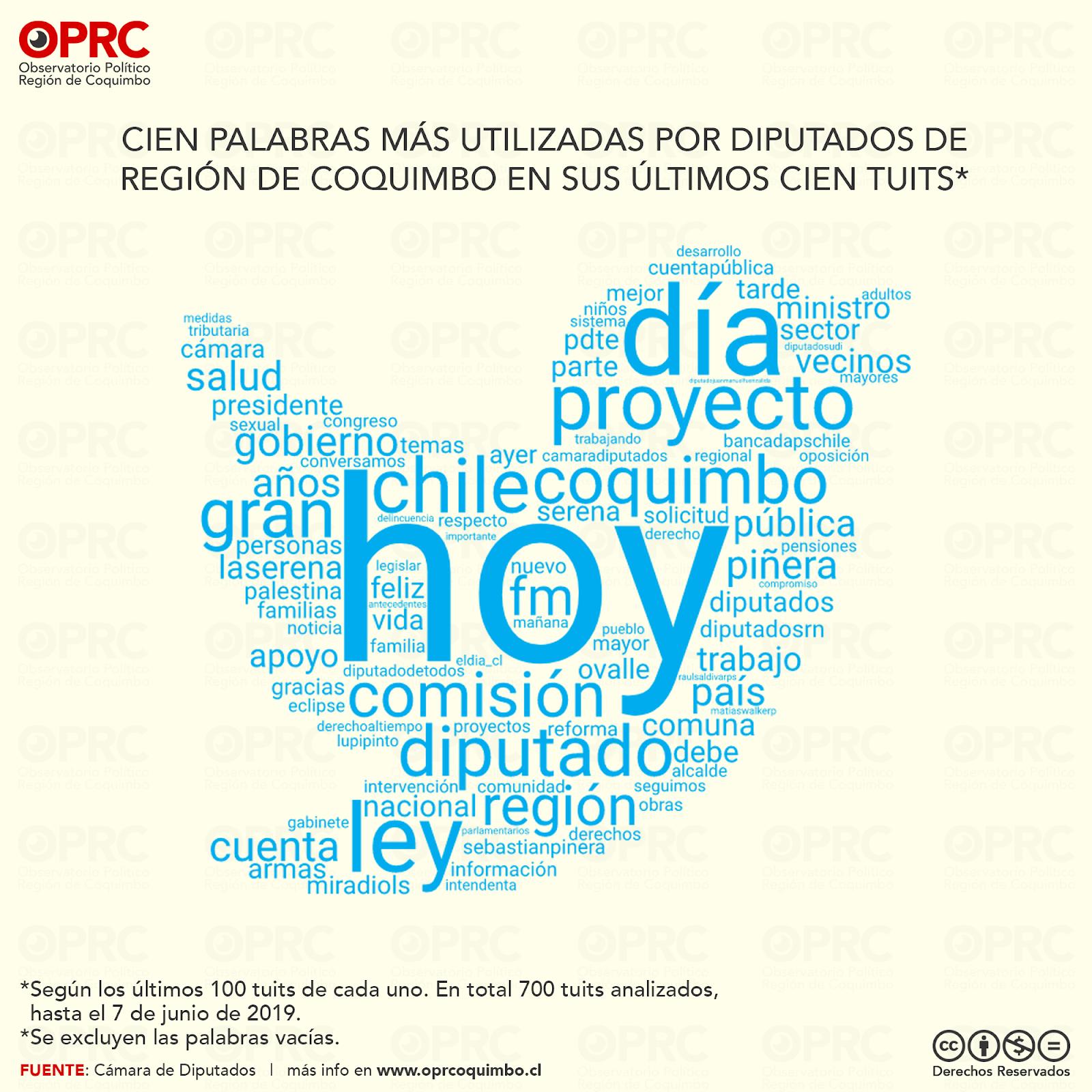 Palabras más usadas por Diputados de Región de Coquimbo en Twitter