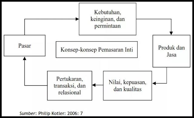 Gambar Diagram Konsep Pemasaran Inti