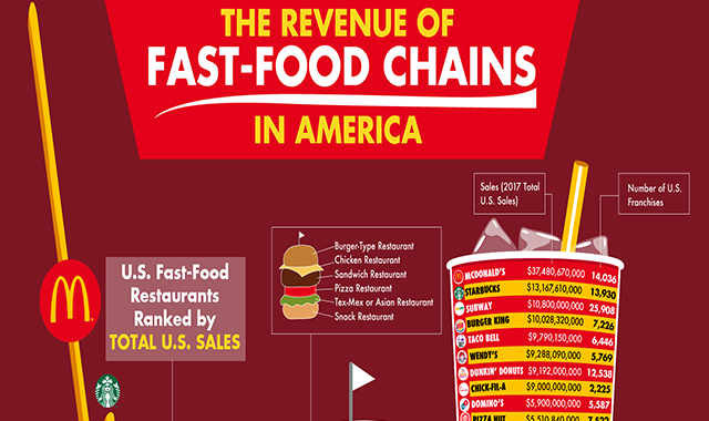 The Revenue of Fast Food Chains in America